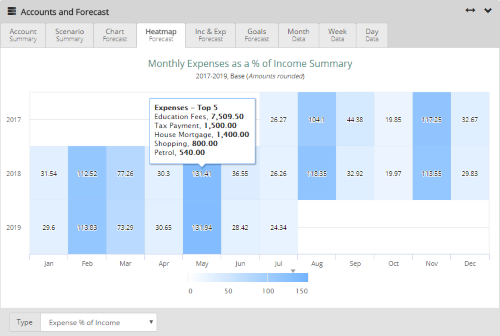 Heatmap - Top Monthly Income and Expenses