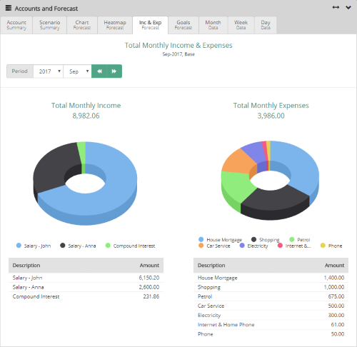Dashboard - Monthly Income and Expenses breakdown