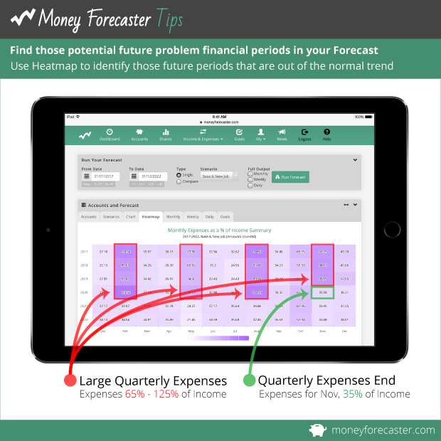Find those potential future problem financial periods in your Forecast. Use Heatmap to identify those future periods that are out of the normal trend.