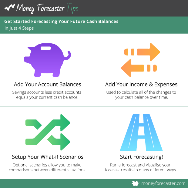 Get Started Forecasting Your Future Cash Balances In Just 4 Steps.